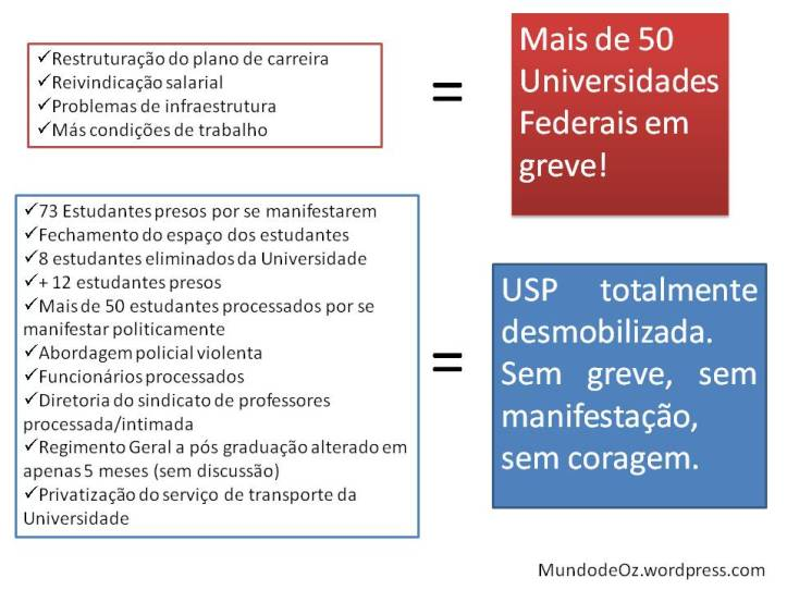 Olhando para este quadro, não dá para imaginar que tem algo muito errado acontecendo na Universidade de São Paulo?